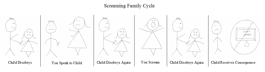 family_screaming_cycle